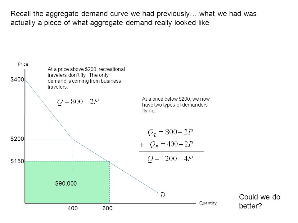 Recall the aggregate demand curve we had previously…