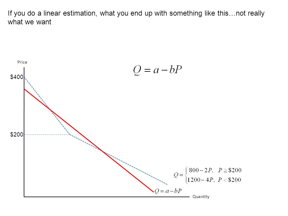 If you do a linear estimation, what you end up with something like this…not really what we want