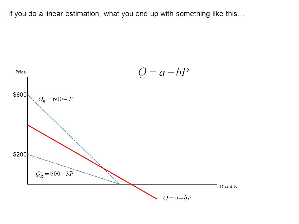 If you do a linear estimation, what you end up with something like this…