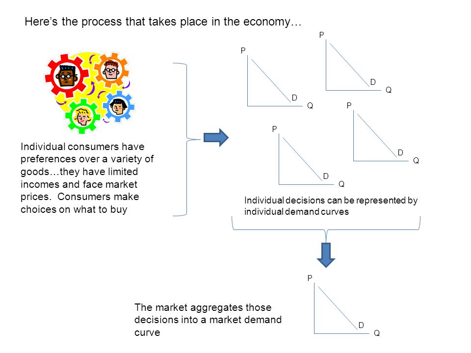 Here's the process that takes place in the economy…
