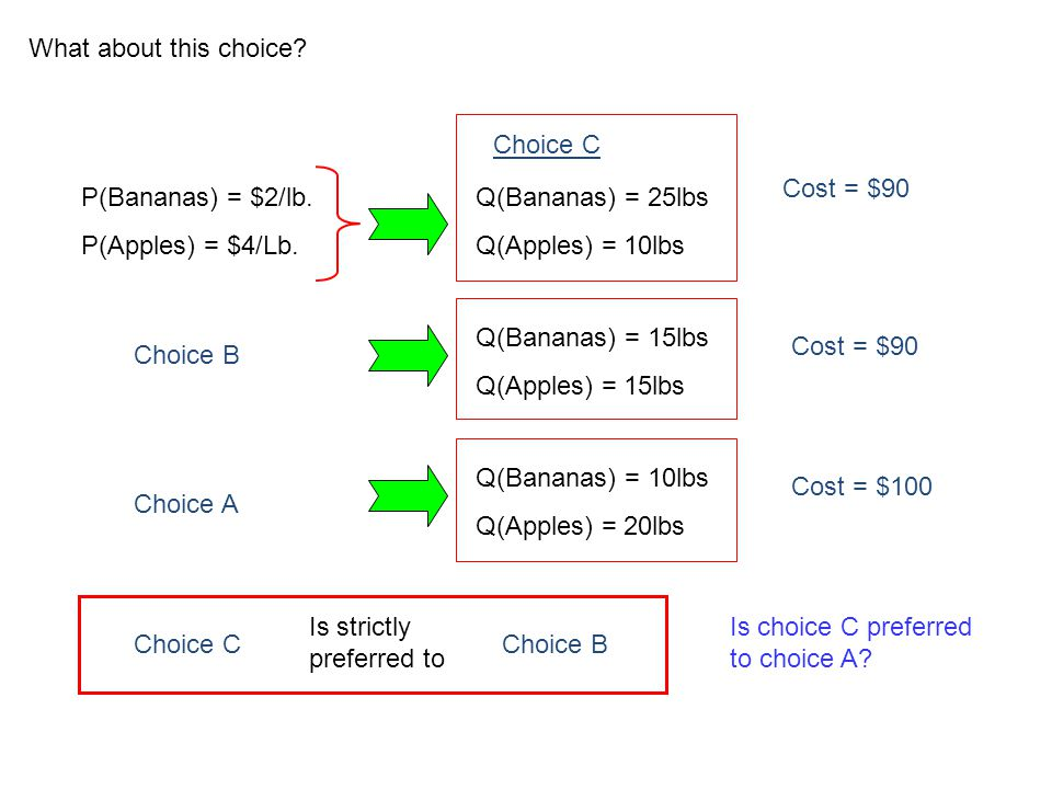 What about this choice Choice C. Cost = $90. P(Bananas) = $2/lb. P(Apples) = $4/Lb. Q(Bananas) = 25lbs.