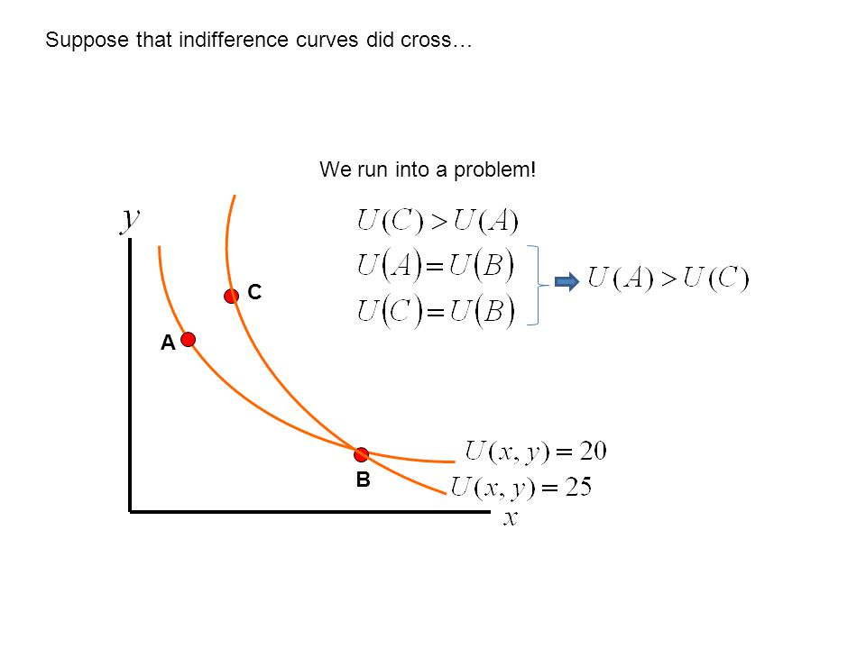 Suppose that indifference curves did cross…