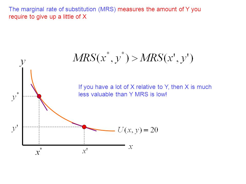 The marginal rate of substitution (MRS) measures the amount of Y you require to give up a little of X