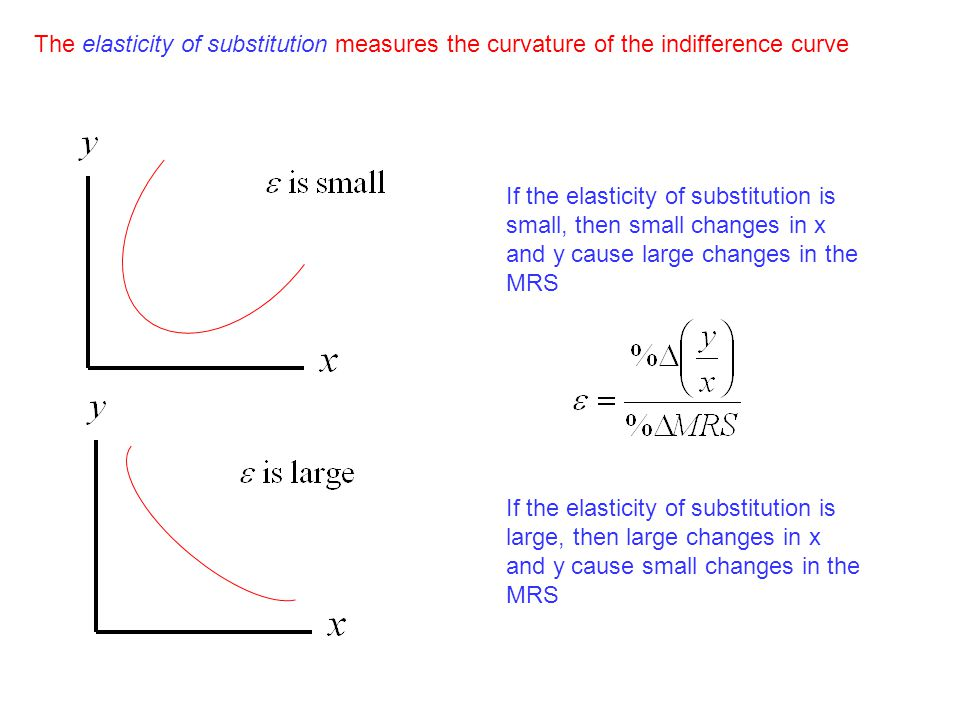 The elasticity of substitution measures the curvature of the indifference curve