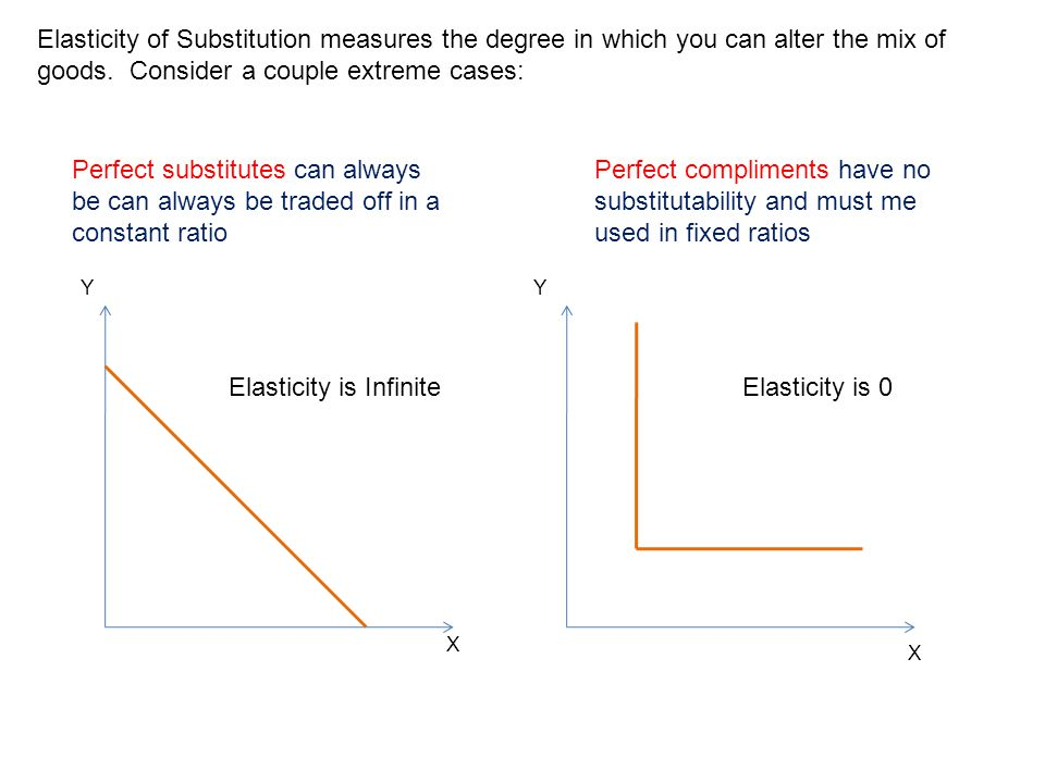 Elasticity is Infinite Elasticity is 0