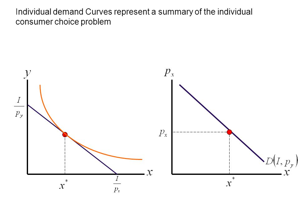 Individual demand Curves represent a summary of the individual consumer choice problem