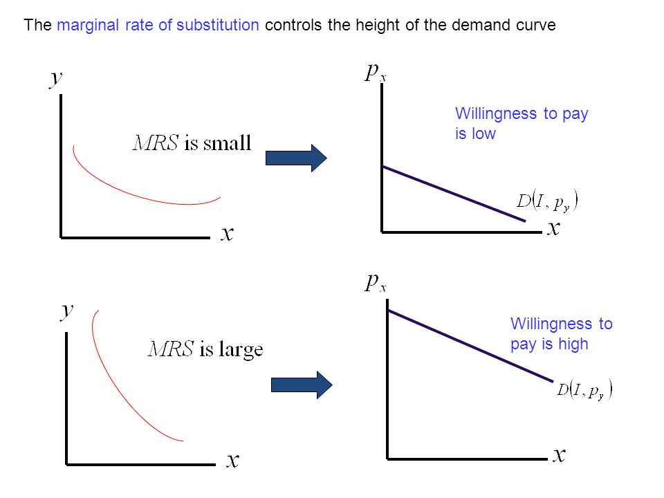 The marginal rate of substitution controls the height of the demand curve
