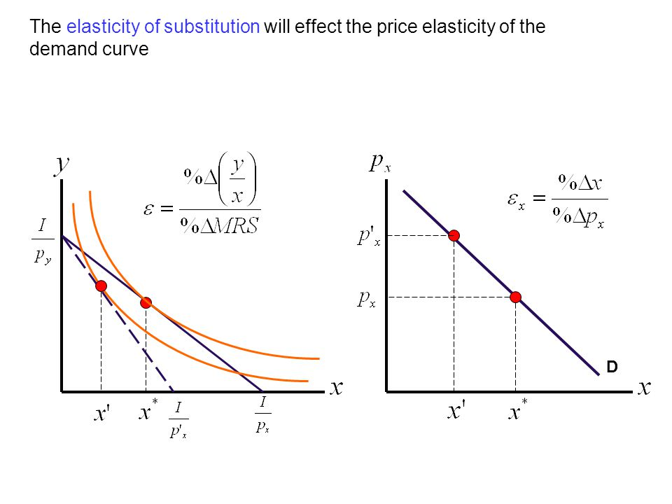 The elasticity of substitution will effect the price elasticity of the demand curve