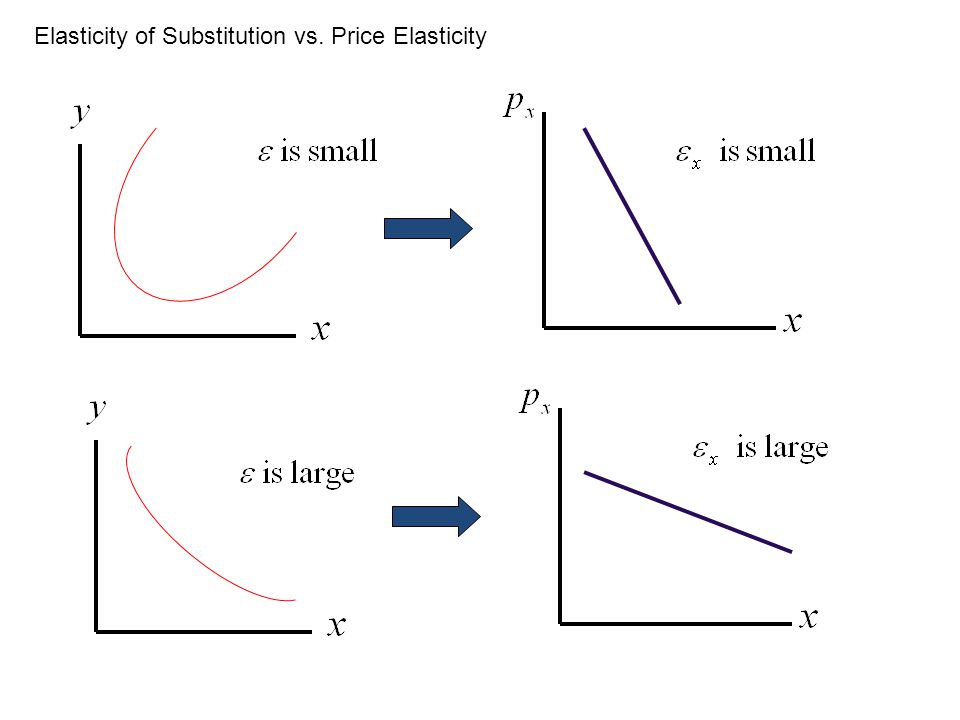 Elasticity of Substitution vs. Price Elasticity