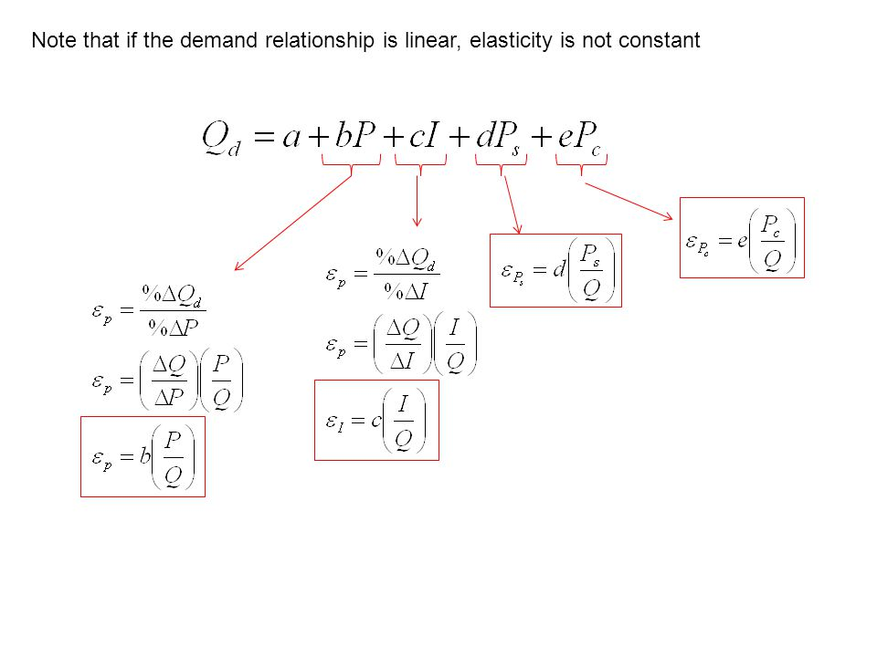 Note that if the demand relationship is linear, elasticity is not constant