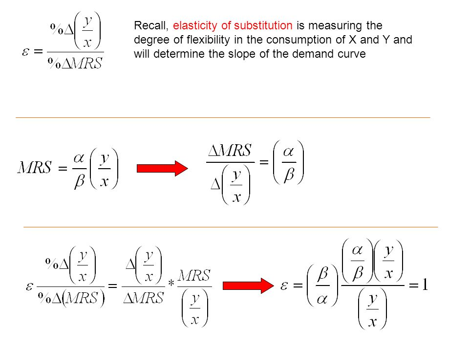 Recall, elasticity of substitution is measuring the degree of flexibility in the consumption of X and Y and will determine the slope of the demand curve