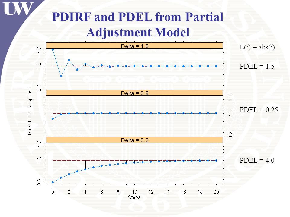 PDIRF and PDEL from Partial Adjustment Model