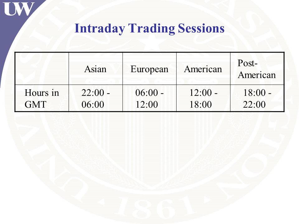 Intraday Trading Sessions