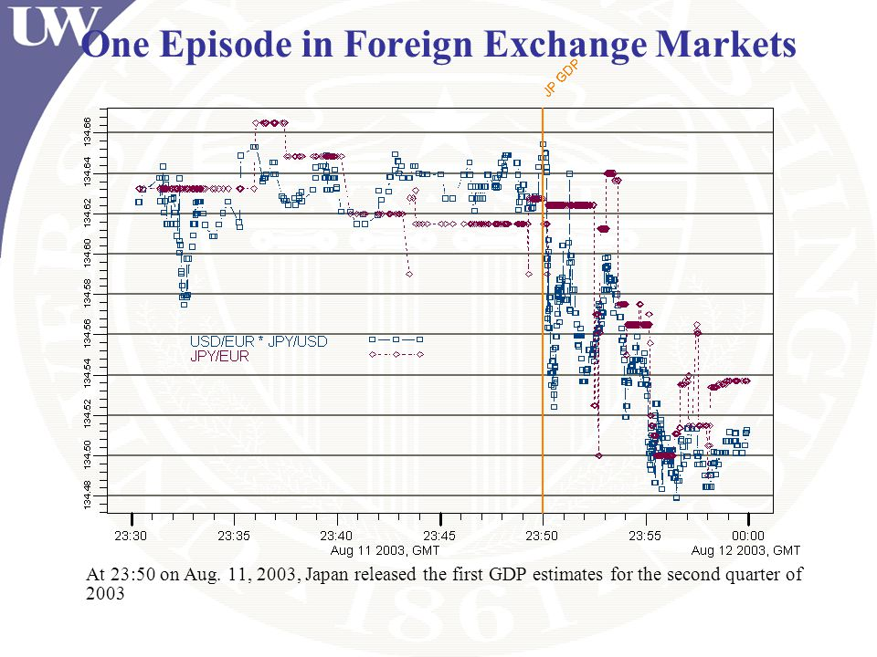One Episode in Foreign Exchange Markets
