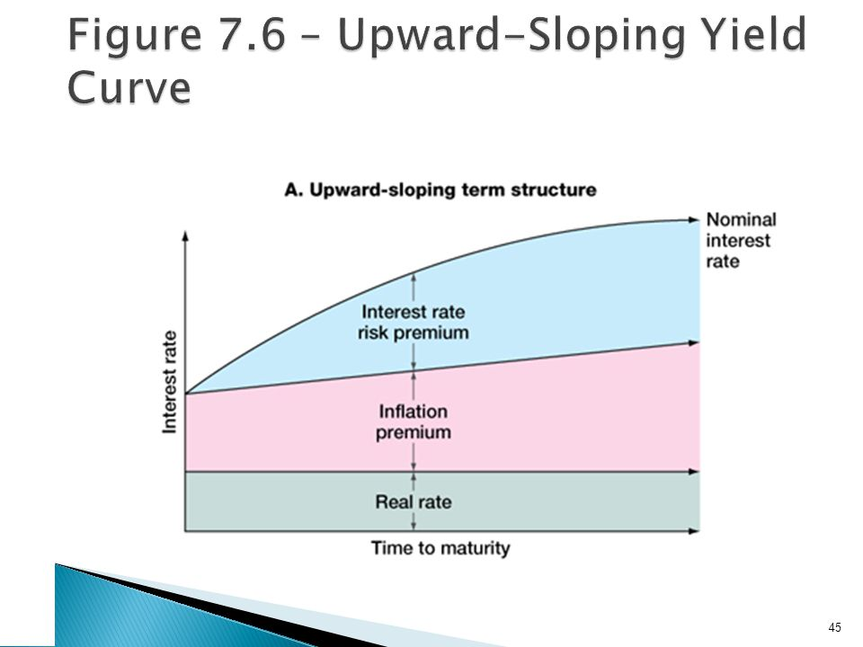 Figure 7.6 – Downward-Sloping Yield Curve