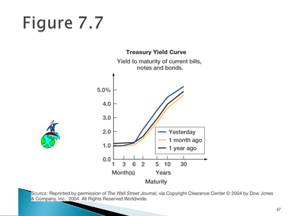 Factors Affecting Bond Yields