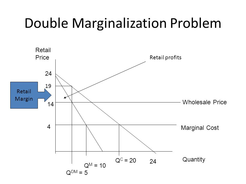 Double Marginalization Problem