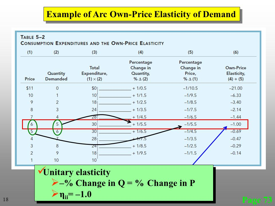 Example of Arc Own-Price Elasticity of Demand