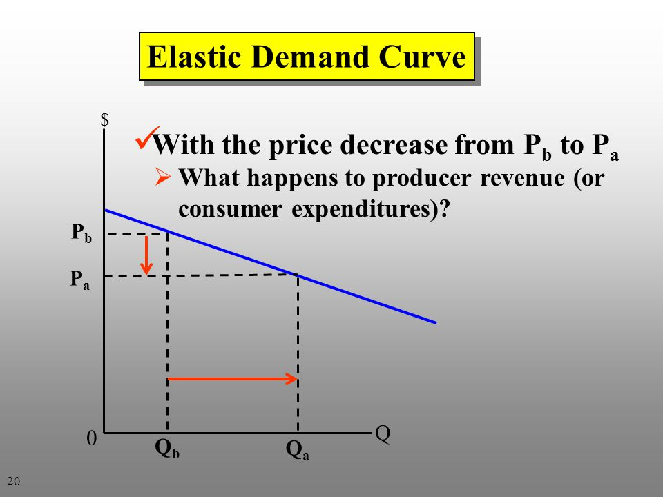 Elastic Demand Curve With the price decrease from Pb to Pa