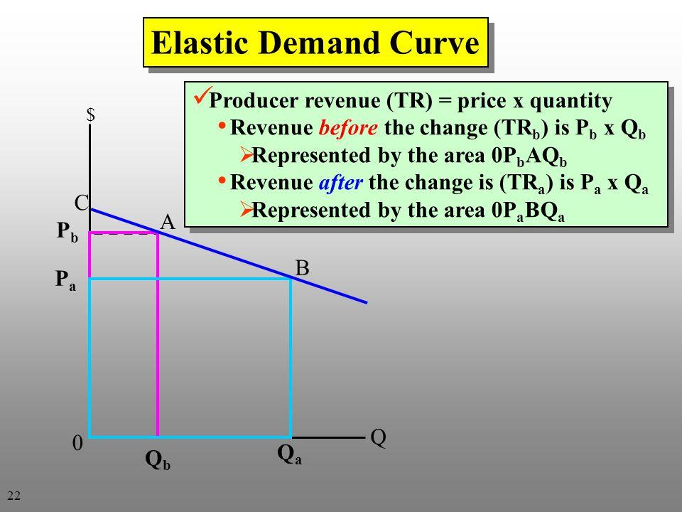 Elastic Demand Curve Producer revenue (TR) = price x quantity