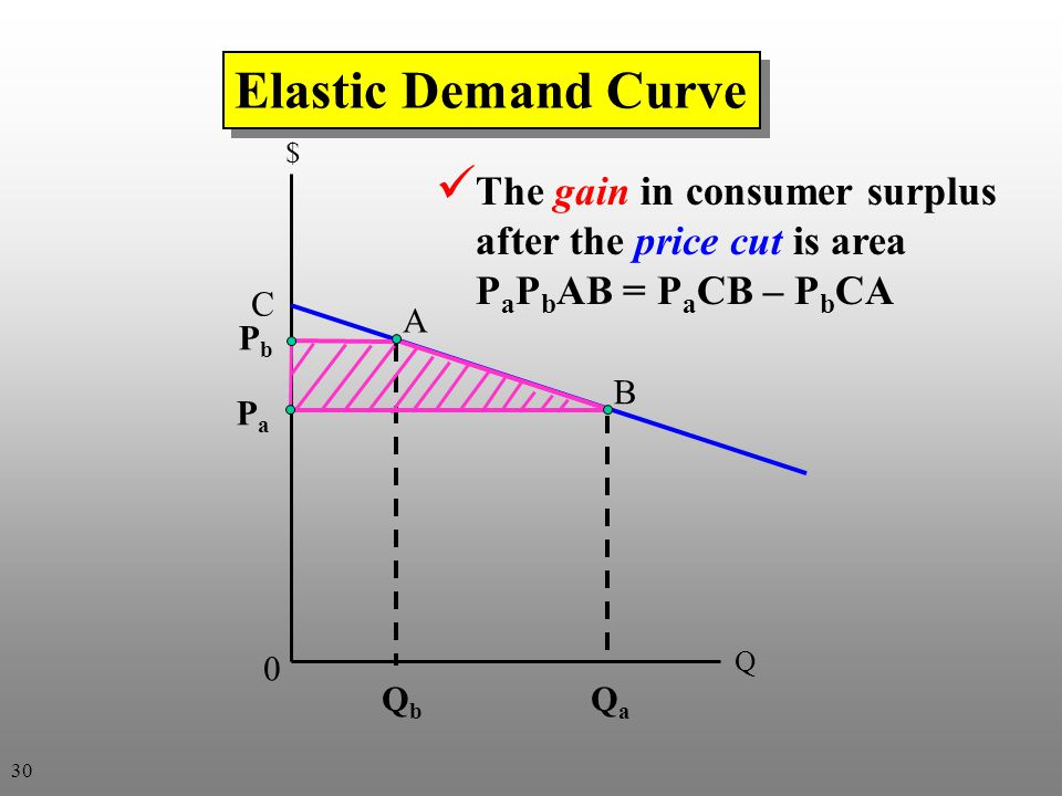Elastic Demand Curve $ The gain in consumer surplus after the price cut is area PaPbAB = PaCB – PbCA.