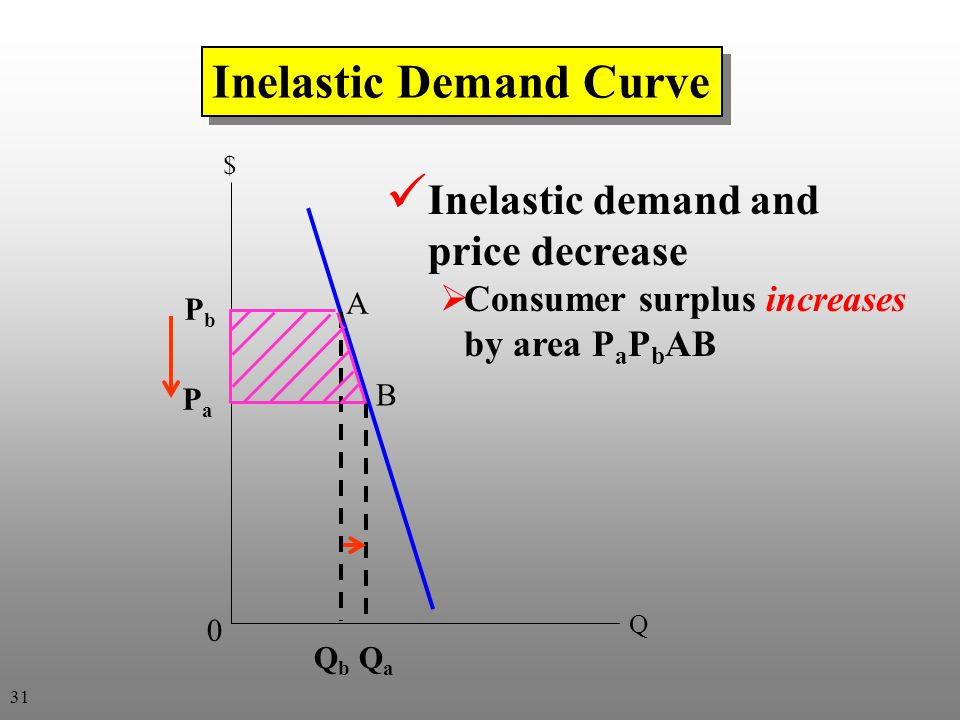 Inelastic Demand Curve