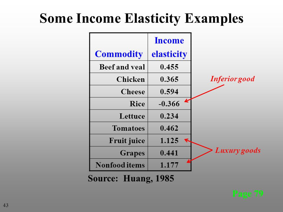 Some Income Elasticity Examples