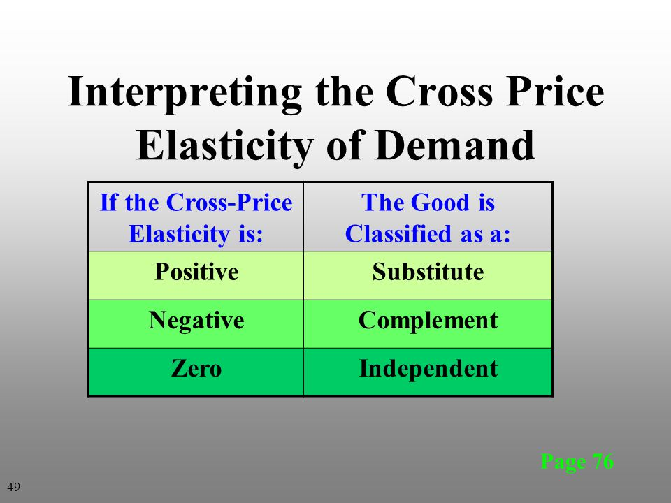Interpreting the Cross Price Elasticity of Demand