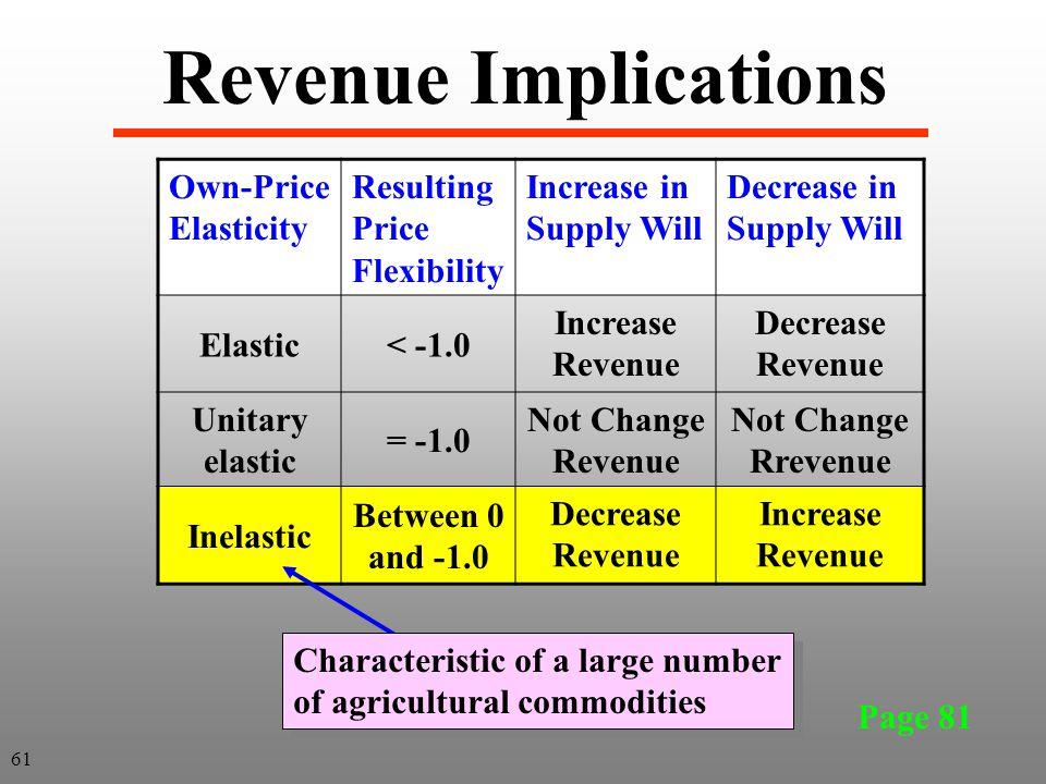 Revenue Implications Own-Price Elasticity Resulting Price Flexibility