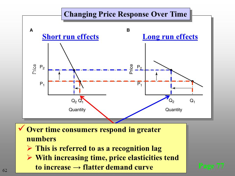 Changing Price Response Over Time