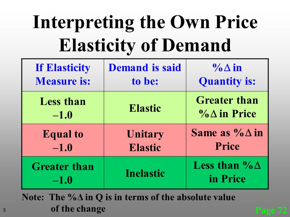 Interpreting the Own Price Elasticity of Demand