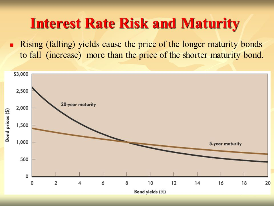 Interest Rate Risk and Maturity