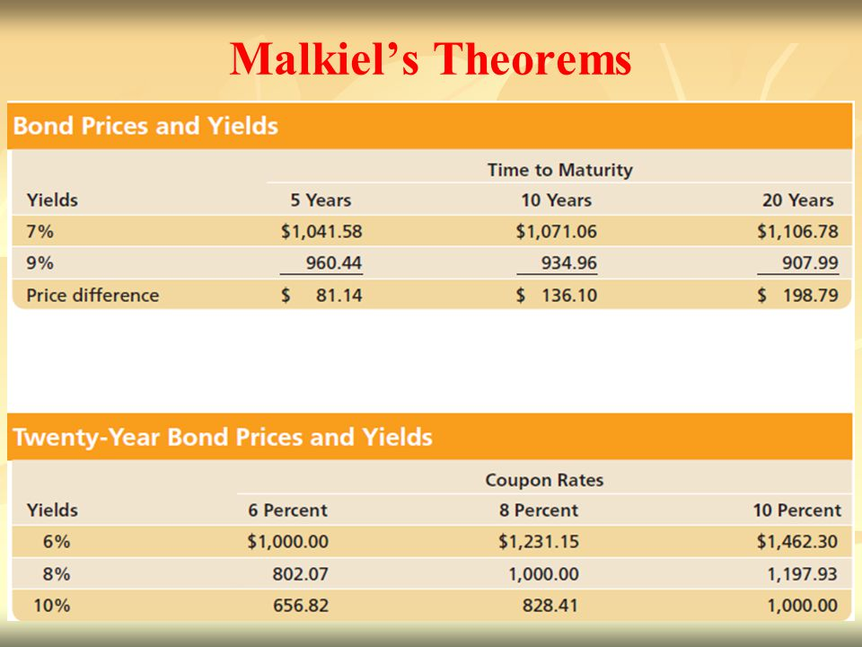 Malkiel's Theorems