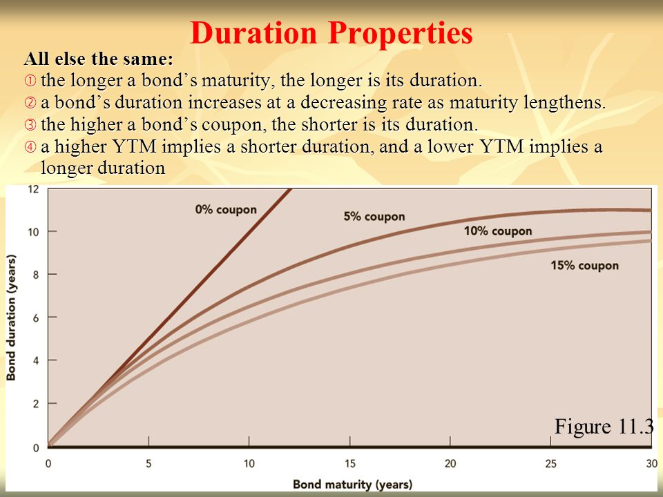 Duration Properties Figure 11.3 All else the same: