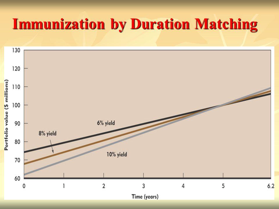 Immunization by Duration Matching