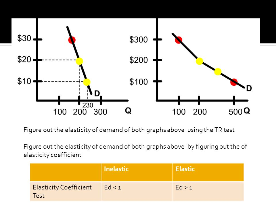 Figure out the elasticity of demand of both graphs above using the TR test