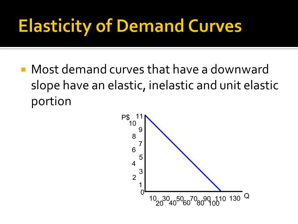 Elasticity of Demand Curves