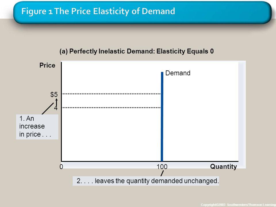 Figure 1 The Price Elasticity of Demand