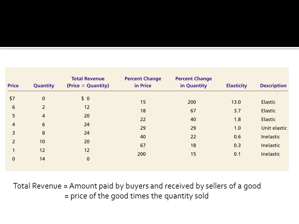 Total Revenue = Amount paid by buyers and received by sellers of a good