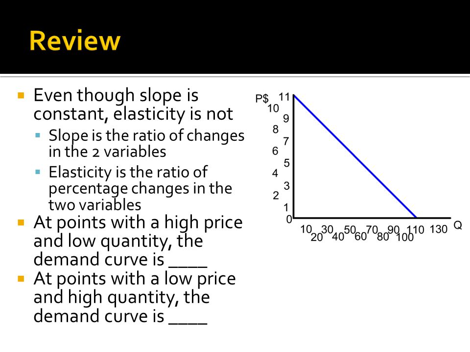 Review Even though slope is constant, elasticity is not