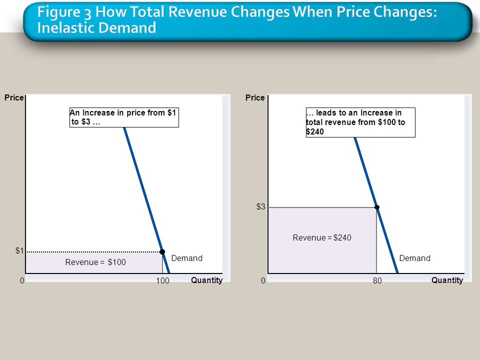 Figure 3 How Total Revenue Changes When Price Changes: Inelastic Demand