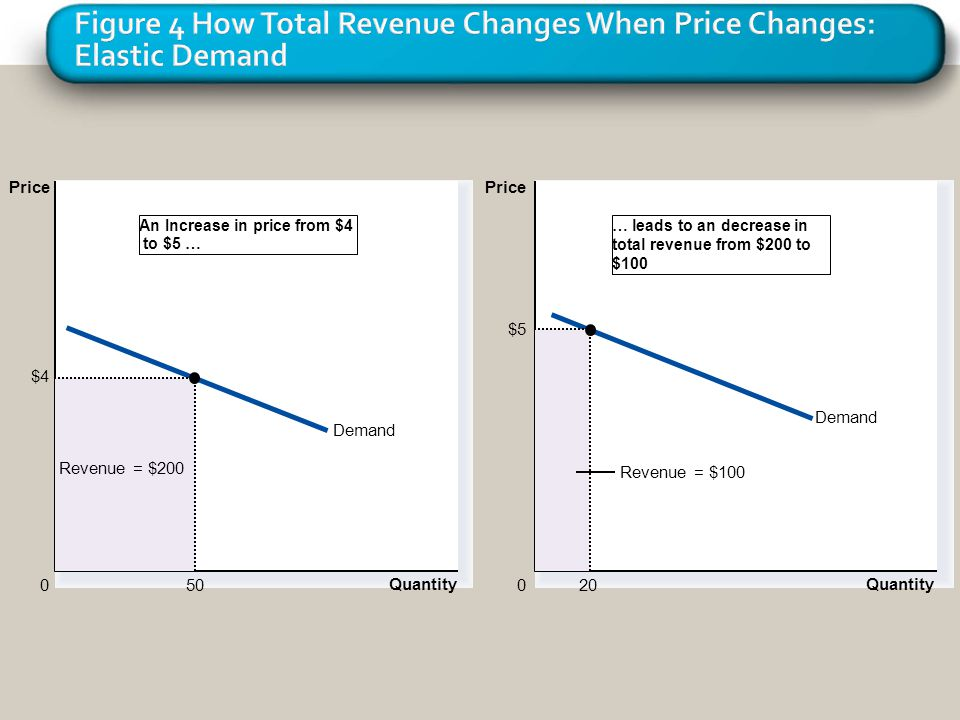 Figure 4 How Total Revenue Changes When Price Changes: Elastic Demand