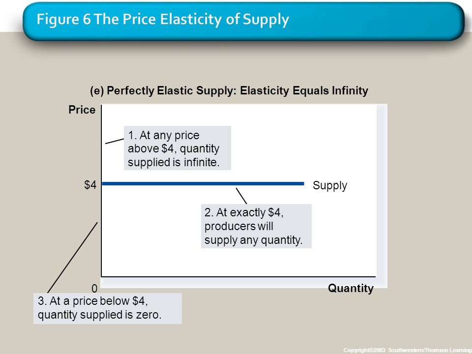 Figure 6 The Price Elasticity of Supply