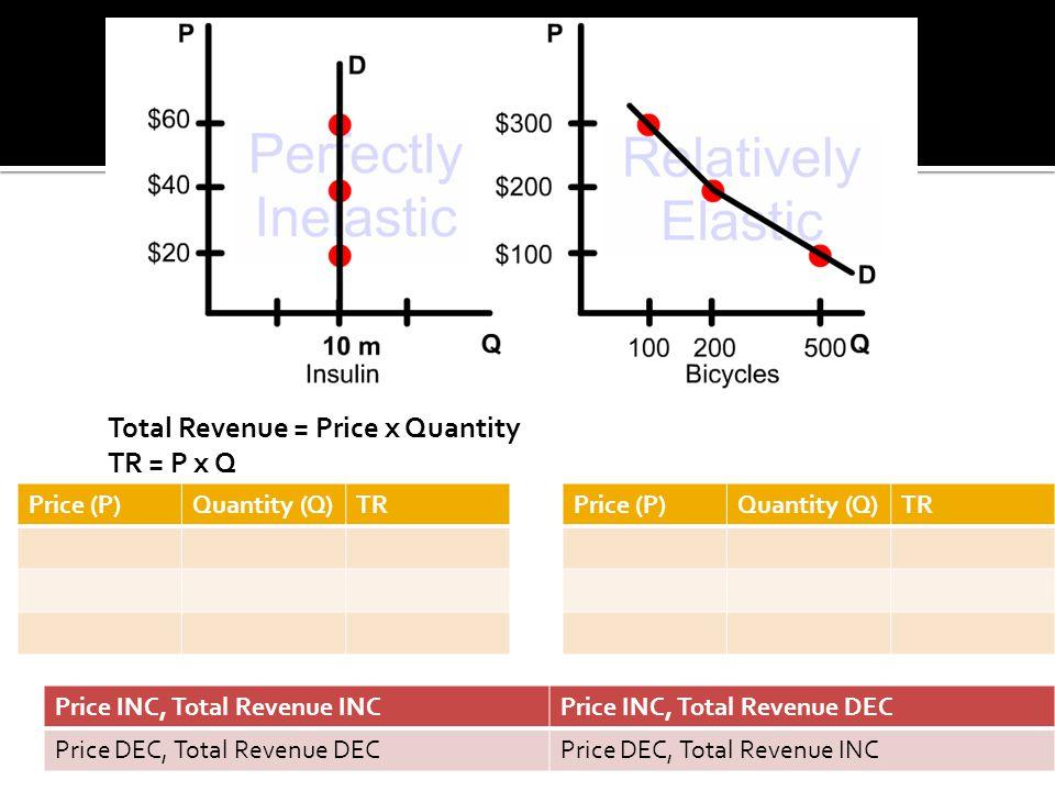 Total Revenue = Price x Quantity TR = P x Q