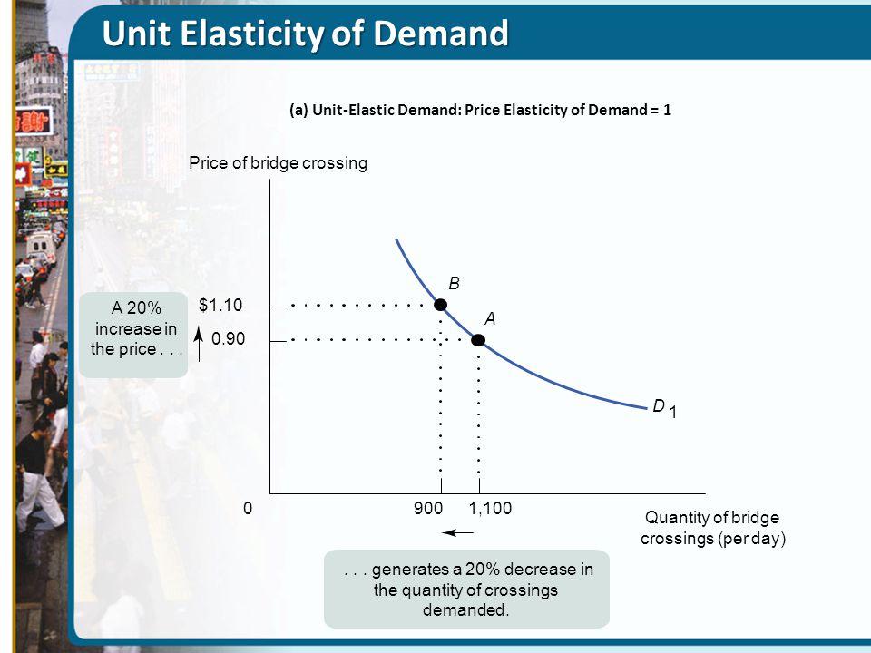 Unit Elasticity of Demand