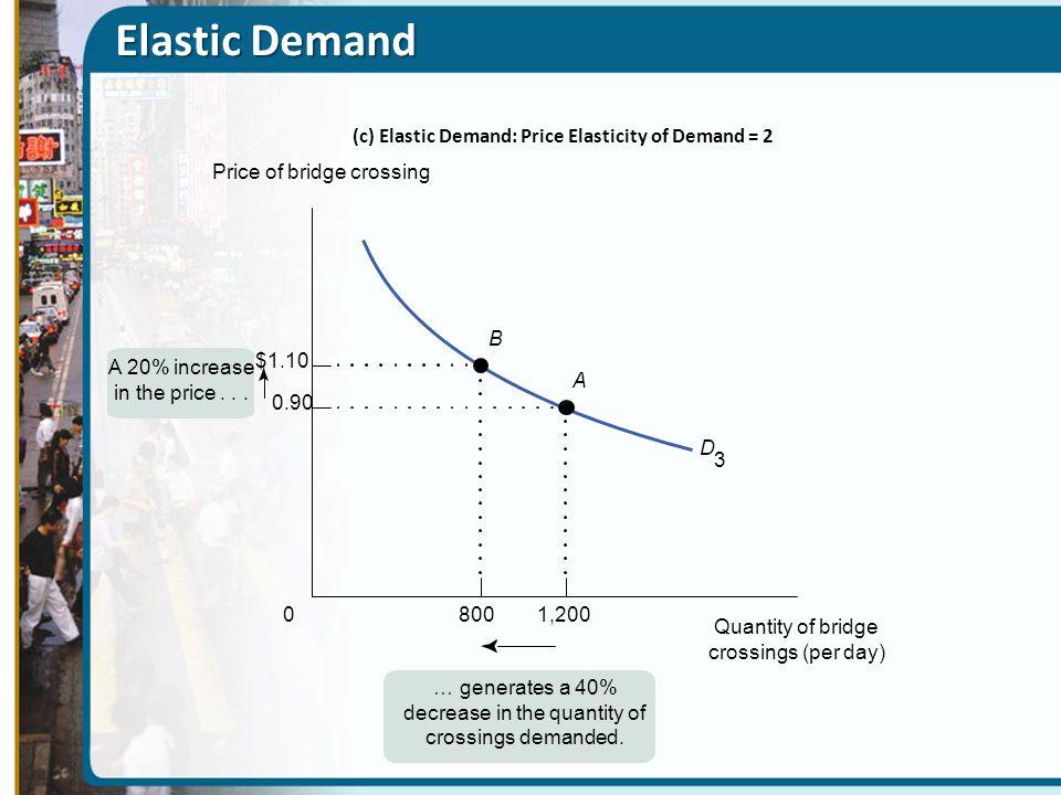 (c) Elastic Demand: Price Elasticity of Demand = 2
