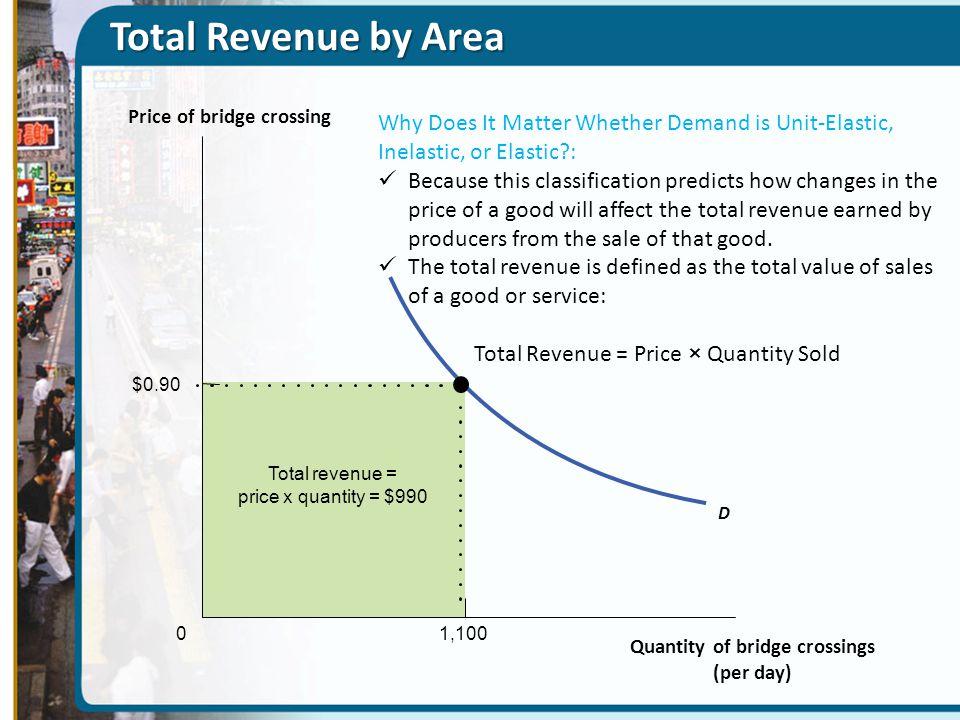 Price of bridge crossing Quantity of bridge crossings (per day)