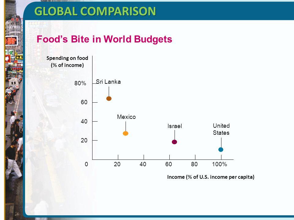 Income (% of U.S. income per capita) Spending on food (% of income)
