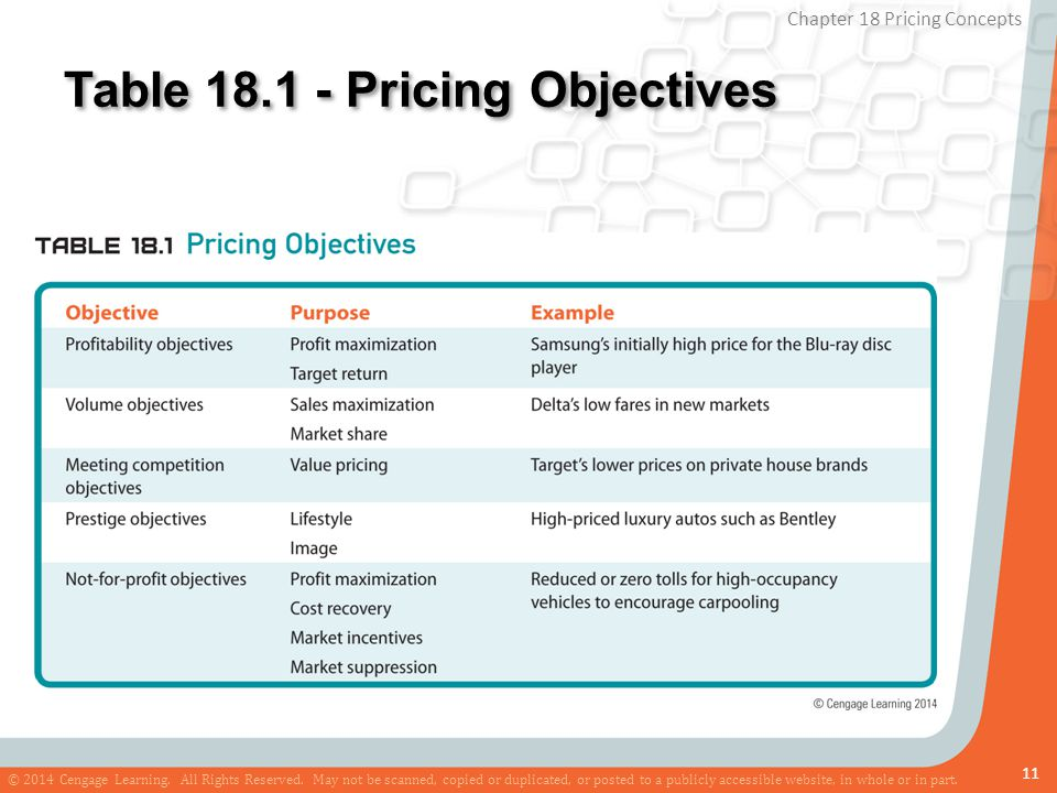 Table 18.1 - Pricing Objectives