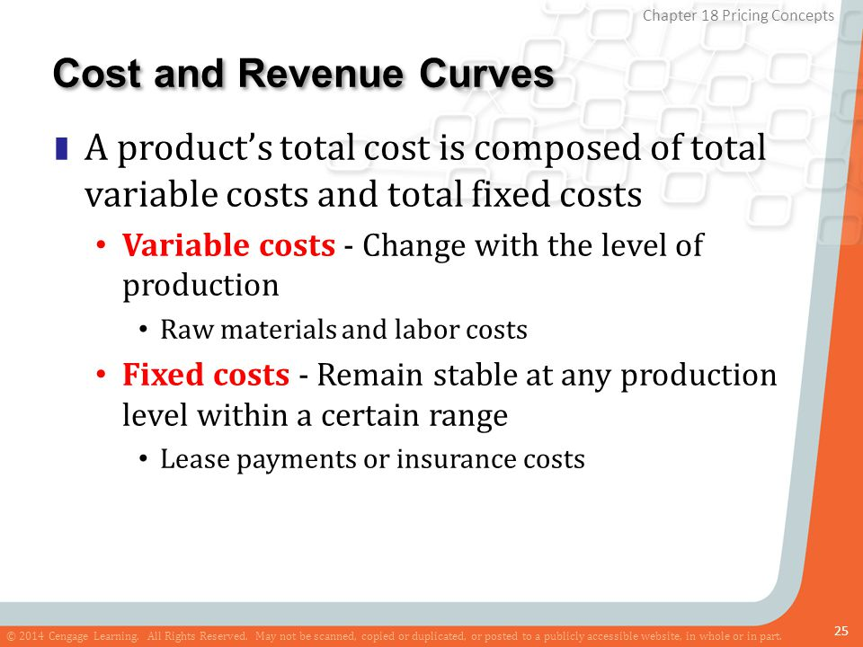 Cost and Revenue Curves